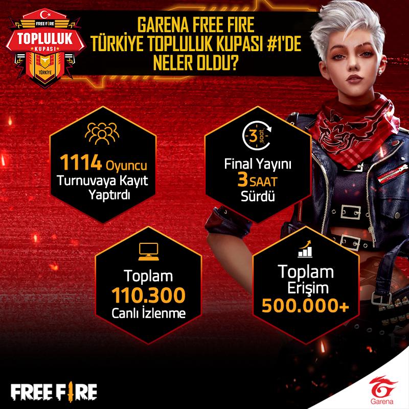 Garena Free Fire Türkiye Topluluk Kupası Aralık 2020 Online Turnuva
