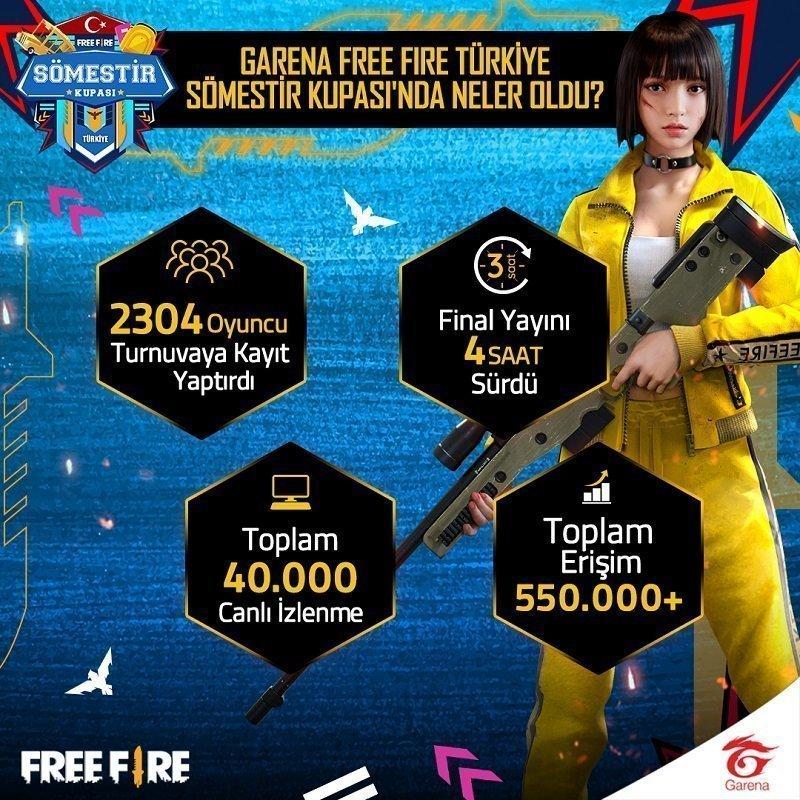 Garena Free Fire Türkiye Topluluk Kupası 2 - Ocak 2021 Online Turnuva